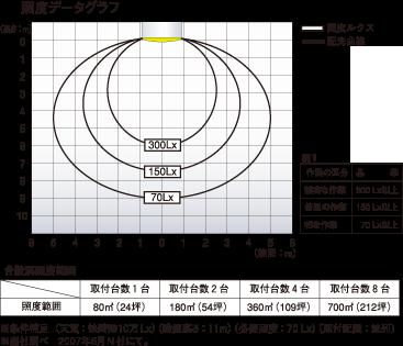 照度データグラフ