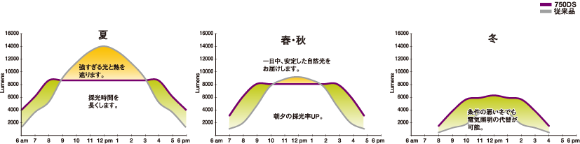 Solatube750DSの採光特徴
