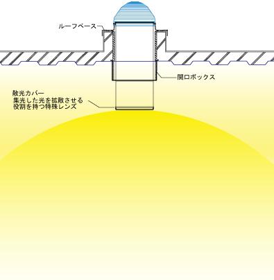 オープンタイプ概念図(Solatube750DSの場合)