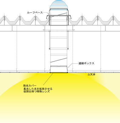 クローズタイプ概念図(Solatube750DSの場合)